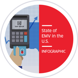 State of EMV in the U.S.