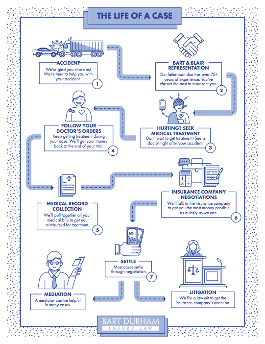 Life of a case infographic bart durham personal injury law
