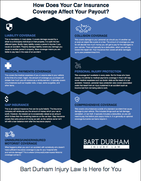 How does your care insurance coverage affect your payout bart durham injury law