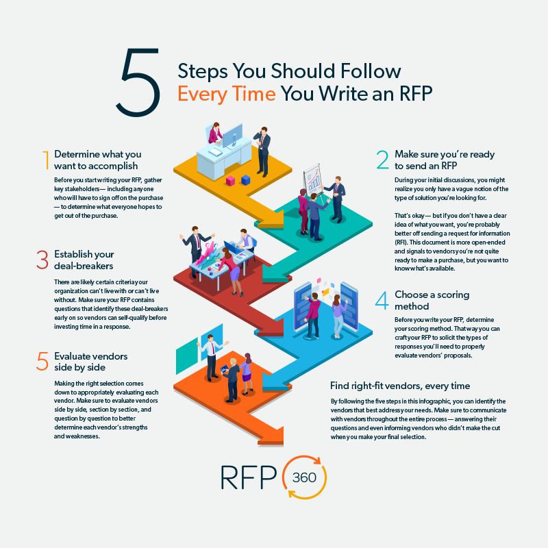 5-steps-follow-write-rfp