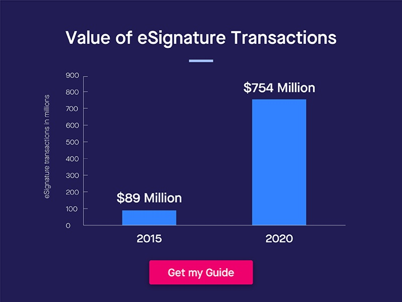 Value of E-signature Transactions