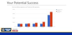 NAPA Apprentice Webinar Potential Success Graph
