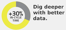 Dig deeper with better data.