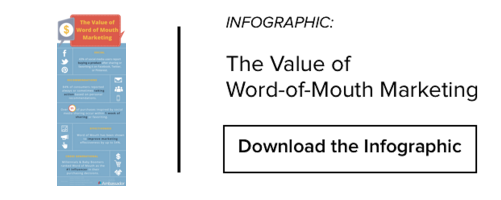 Word-of-Mouth Infographic