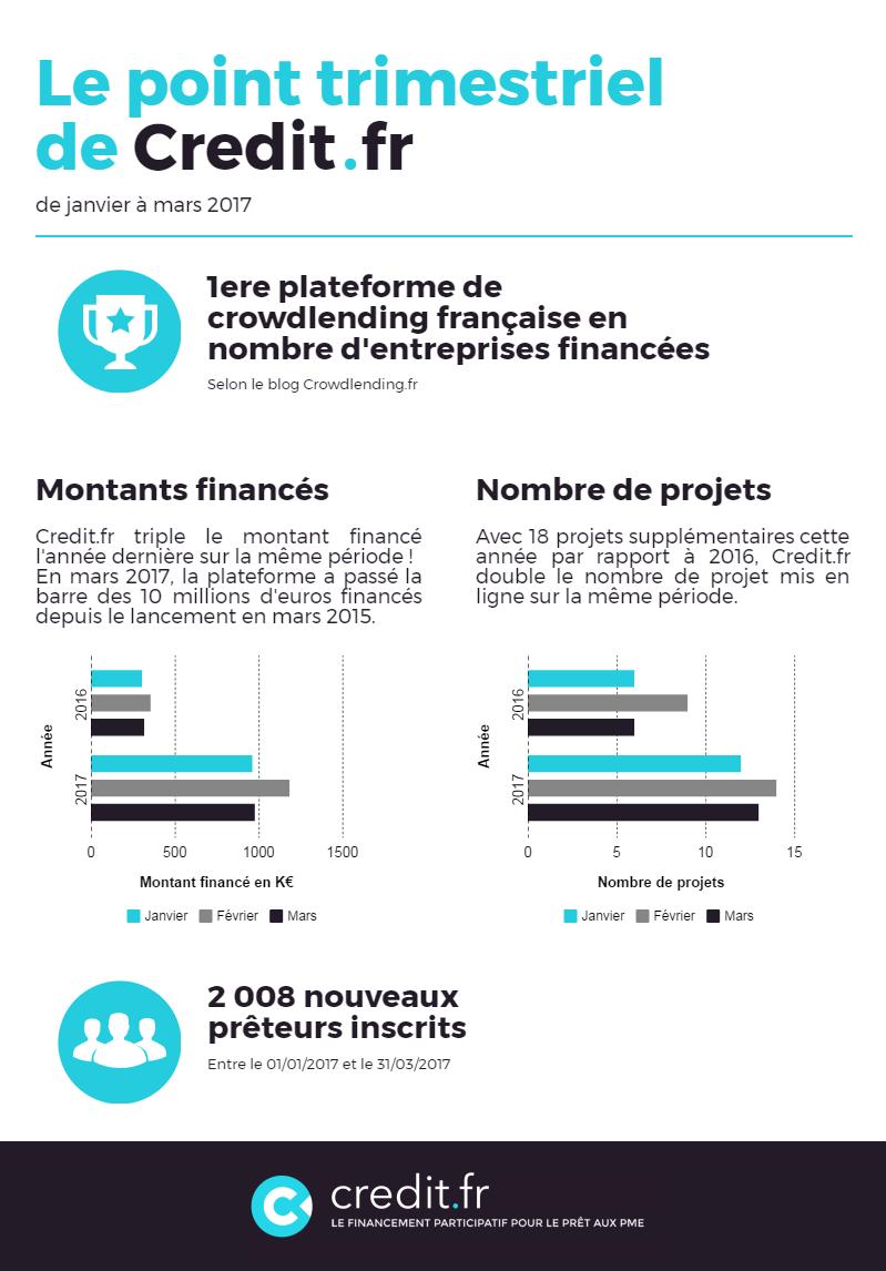 Credit.fr est la première plateforme de crowdlending française en nombre de dossiers financés