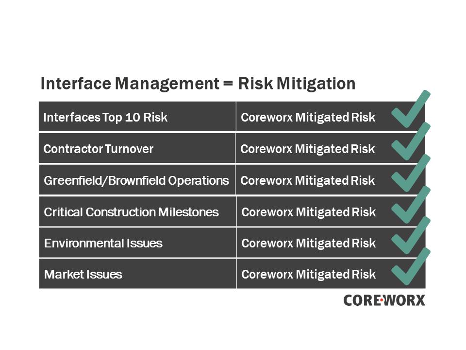 Coreworx Interface Management Helps Mitigate Construction Project Risks