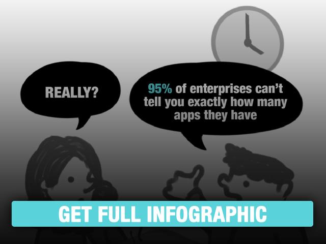 Enterprise Apps are Exploding