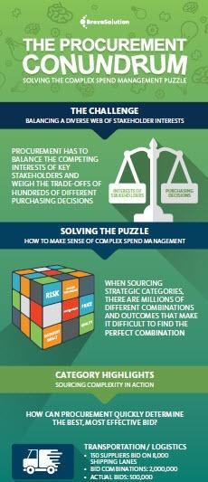 http://more.bravosolution.com/hubfs/1_Amer_BravoSolution/AMER_2017/2017_Infographics/The%20Procurement%20Conundrum/AMER_2016_Procurement_Conundrum_Infographic.pdf