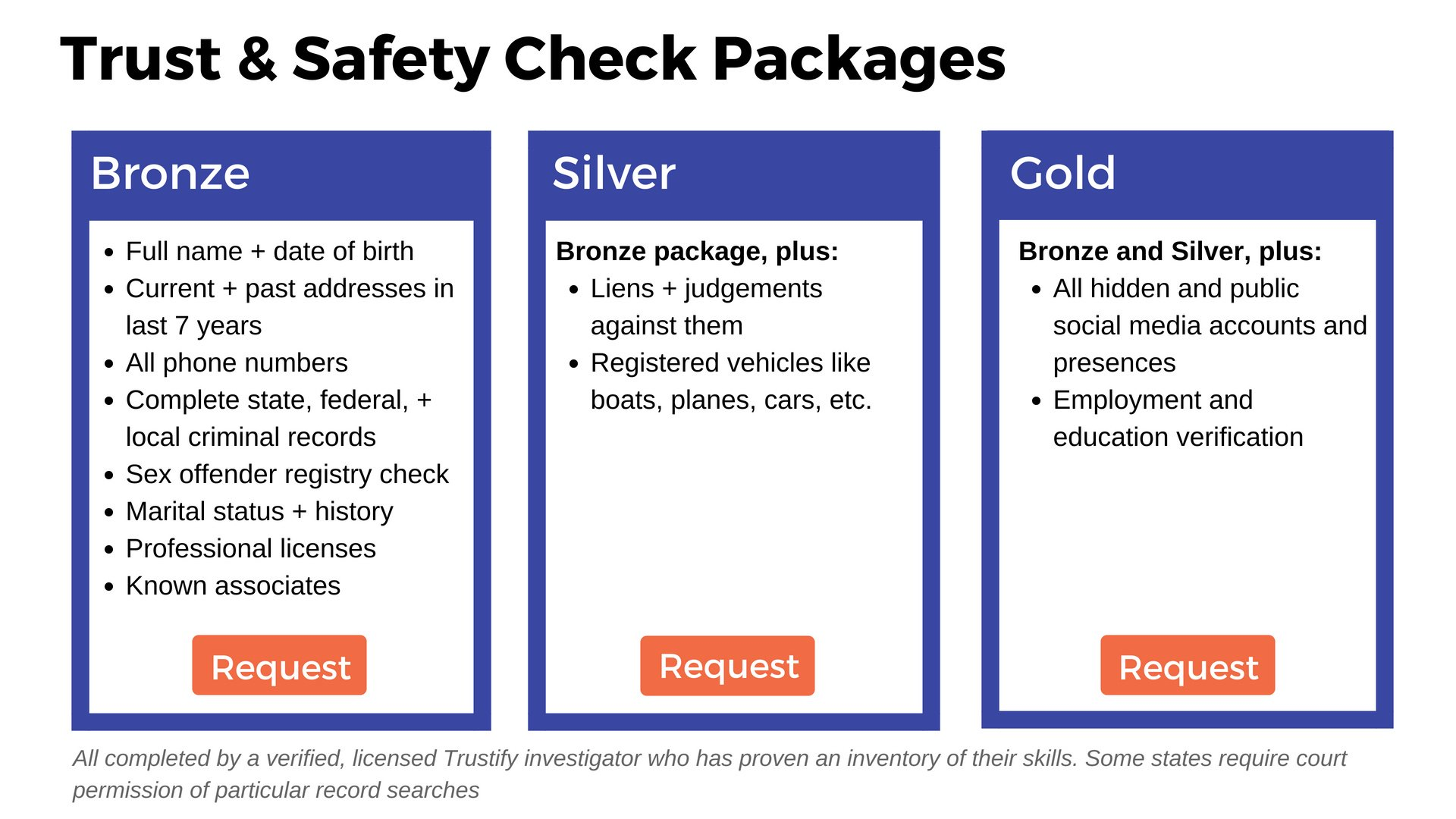 trust and safety check packages