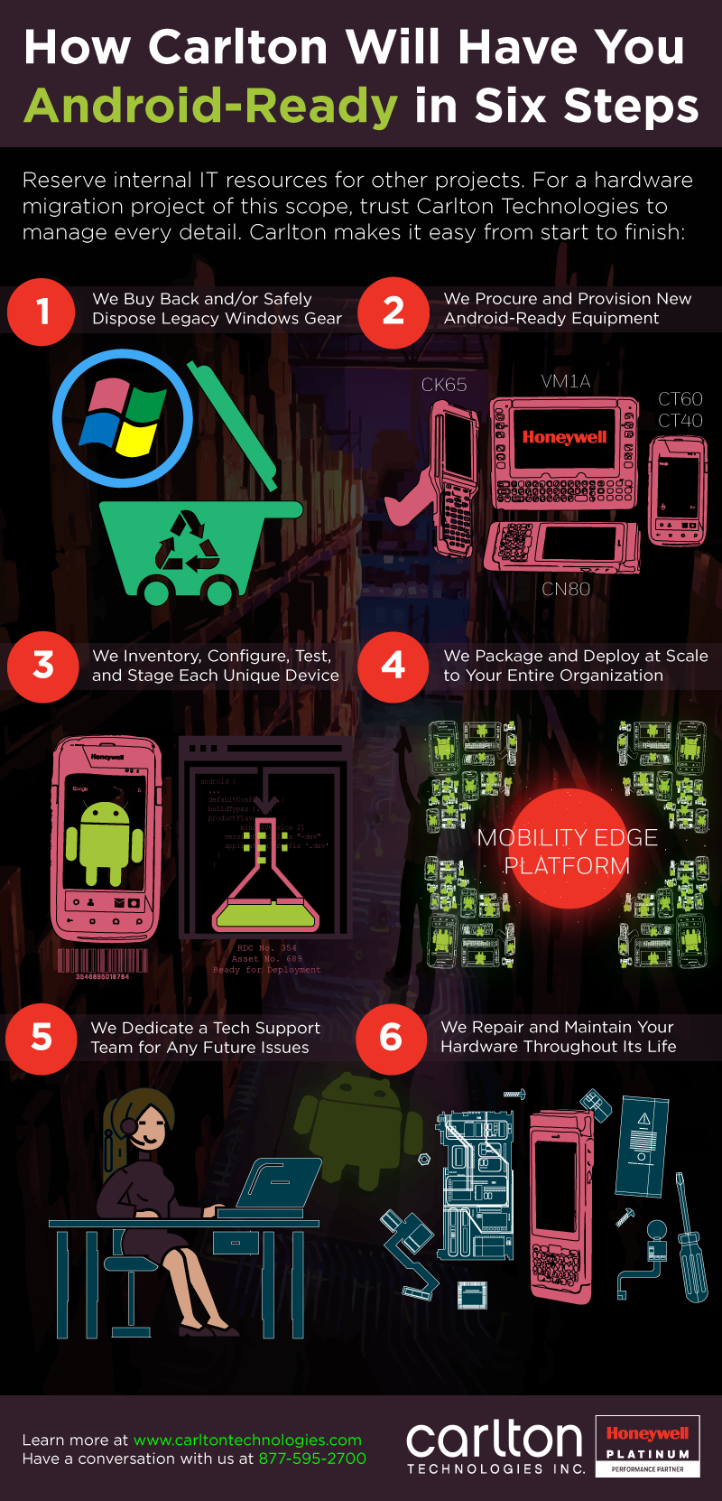 carlton will have you android ready in six steps infographic