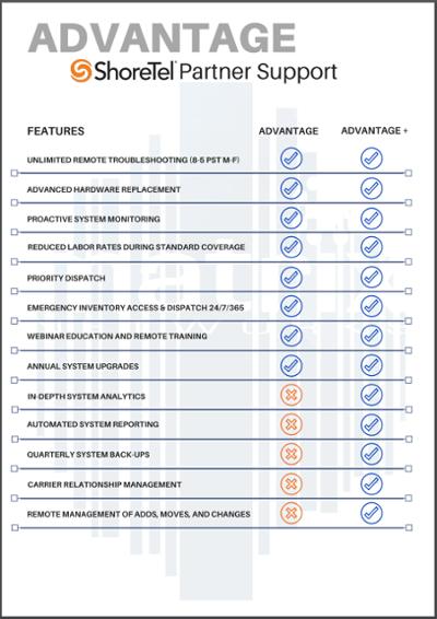 Matrix Networks ShoreTel Partner Support Document