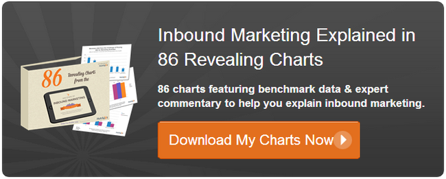download 86 free inbound marketing charts