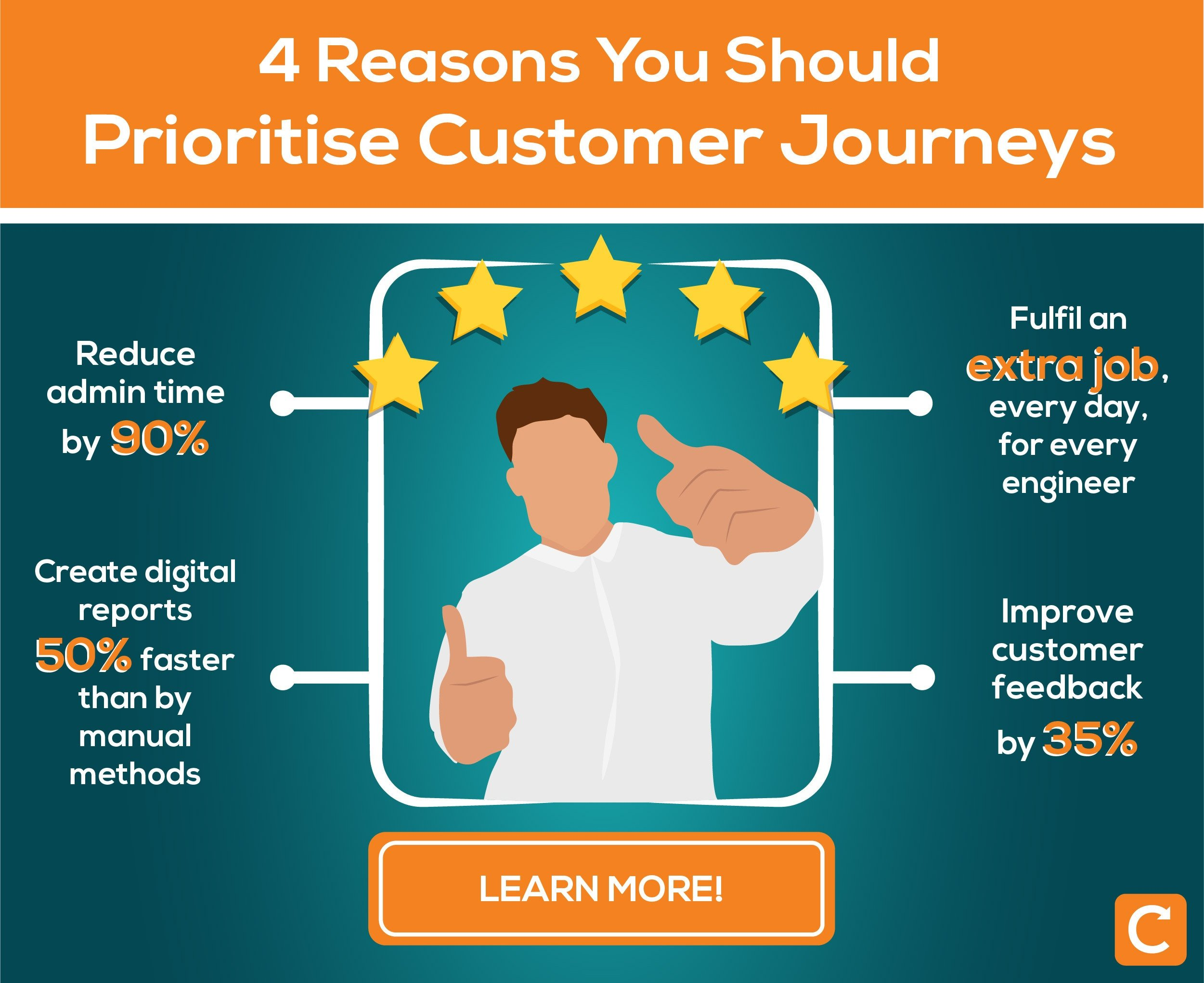 4 reasons you should prioritise customer journeys, learn more about reducing admin time, creating detail reports quickly, booking more jobs everyday, and more. click to check out customer journeys with commusoft