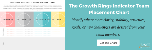 The Growth Rings Team Placement Chart