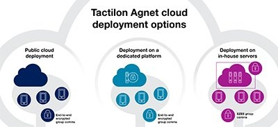 Thumbnail - Tactilon Agnet cloud deployment options infographic