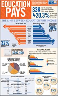 Education Pays! Read our infographic