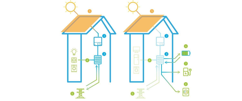 Das Mehrfamilienhaus als Energielieferant