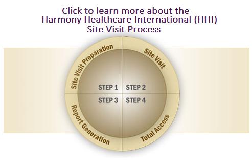 HHI Site Visit