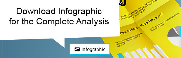 Download infographic for the complete analysis