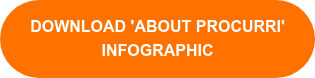 DOWNLOAD 'aBOUT PROCURRI'  INFOGRAPHIC