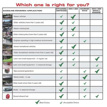 Which Gasoline Product is Right for You?