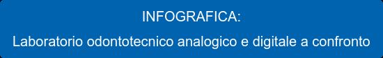 INFOGRAFICA: Laboratorio odontotecnico analogico e digitale a confronto