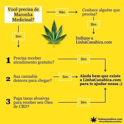 Você precisa de Maconha Medicinal?