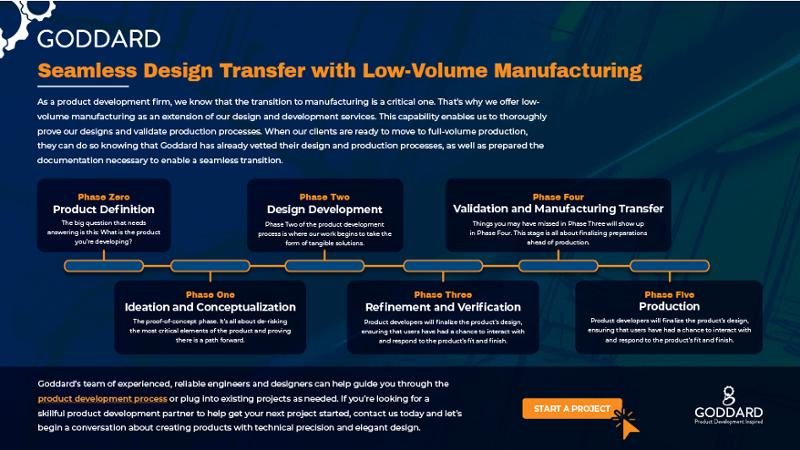 Low-Volume Manufacturing development timeline