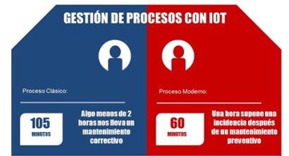 m2m, iot, soluciones tecnologicas del iot,  gestion optima del iot