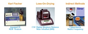 What is Moisture Content