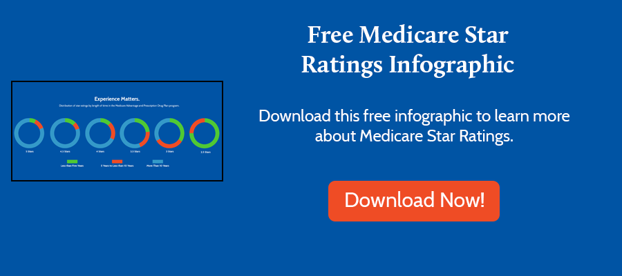 Medicare Star Ratings Infographic