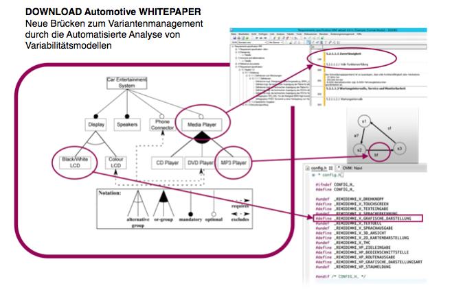 WHITEPAPER Neue Brücken zum Variantenmanagement durch die Automatisierte Analyse von Variabilitätsmodellen