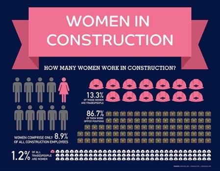 Women In Construction Miron