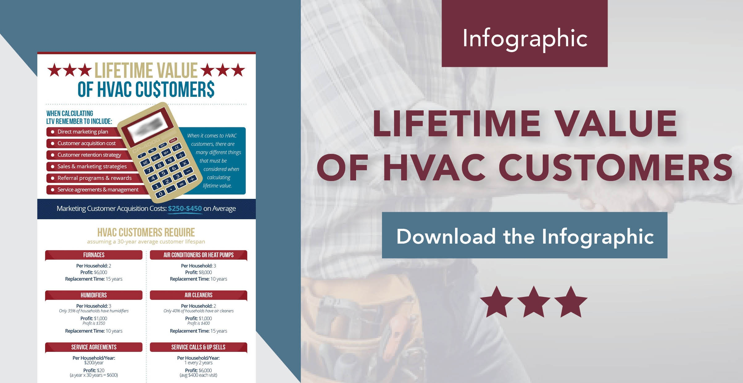 Lifetime Value of HVAC Customers Infographic