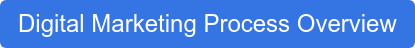Digital Marketing Process Overview